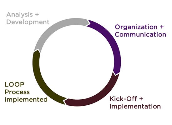 The Loop Process