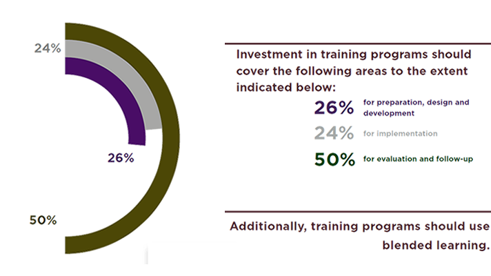Training is successful if...